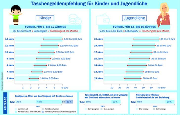 Kinder und der richtige Umgang mit rund 320 Mio. Taschengeld